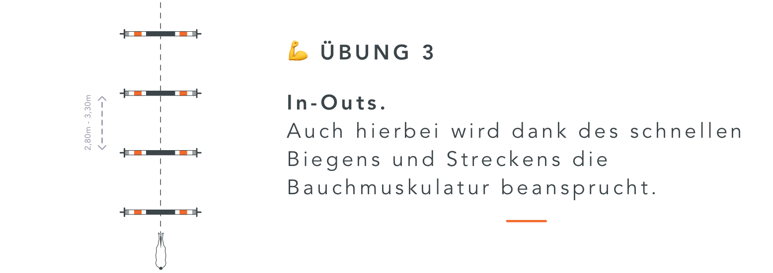 Übung Equisense - In-Outs