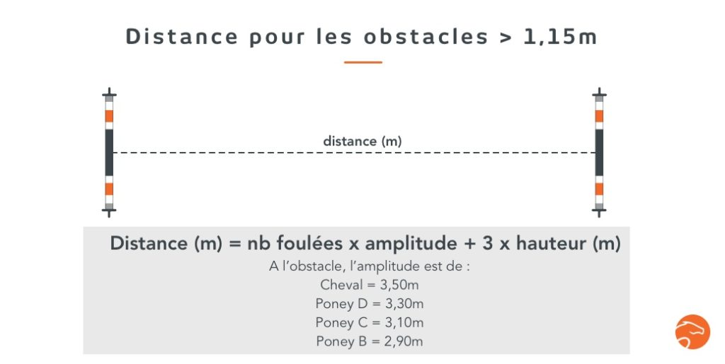 distances entre les obstacles