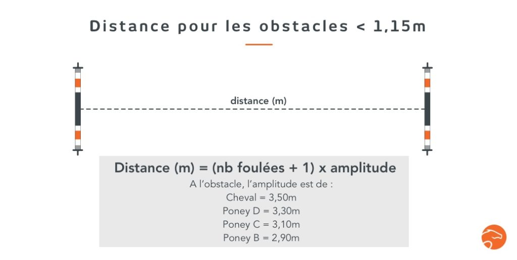 distance entre les obstacles