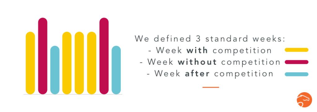 standard weeks