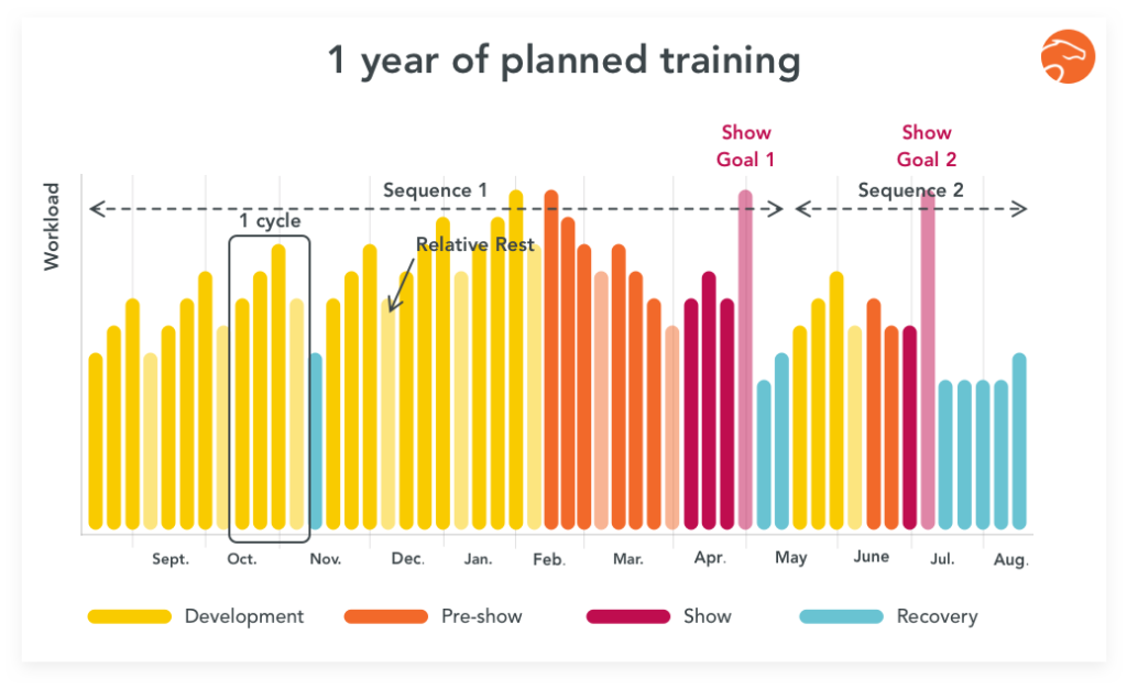 one year of planned training