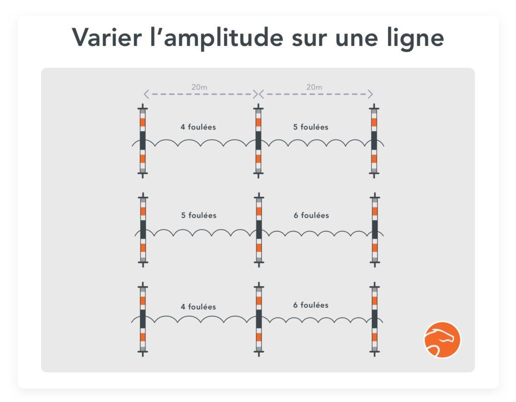 varier l'amplitude dans une ligne, bon exercice pour préparer le barrage