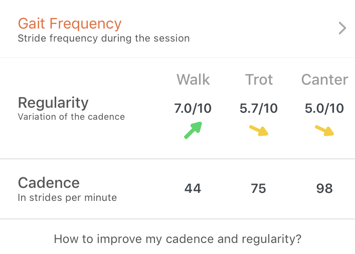 cadence and regularity measured by Motion Sport