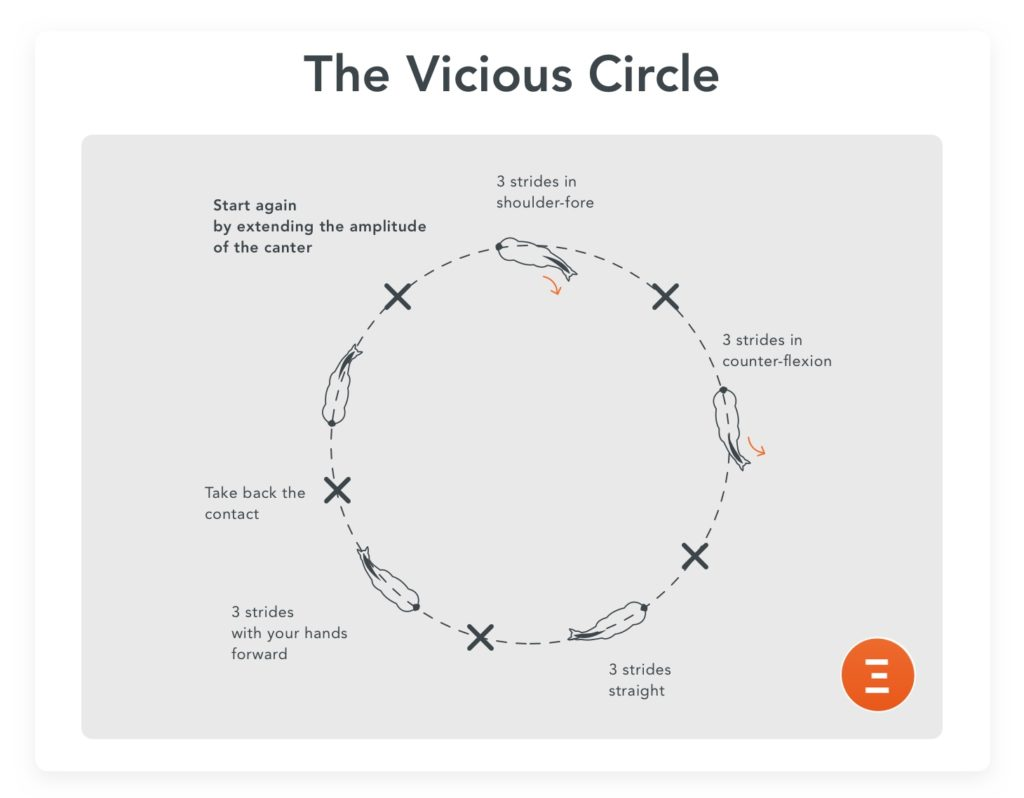 The vicious circle, an exercise to prepare for a jump-off